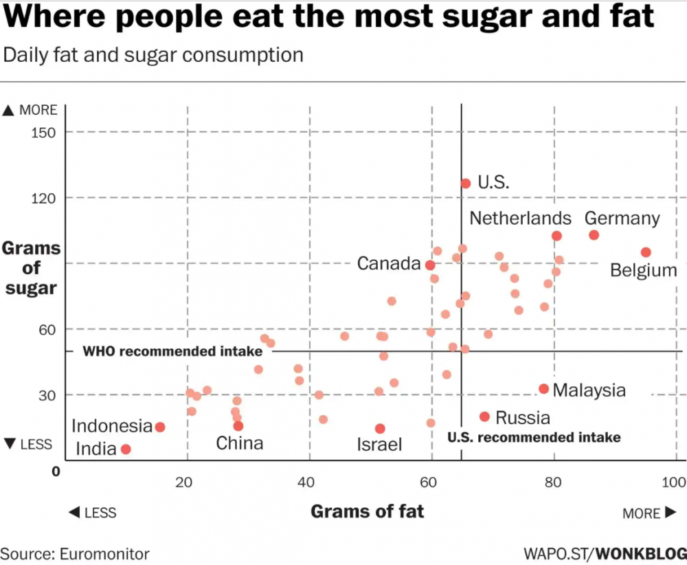 Where people eat the most sugar and fat
